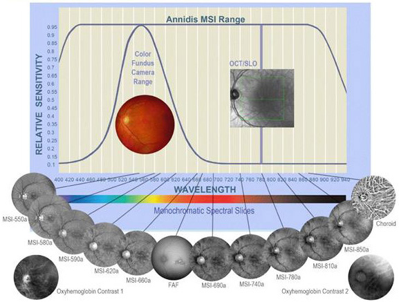 Multi Spectral Imaging
